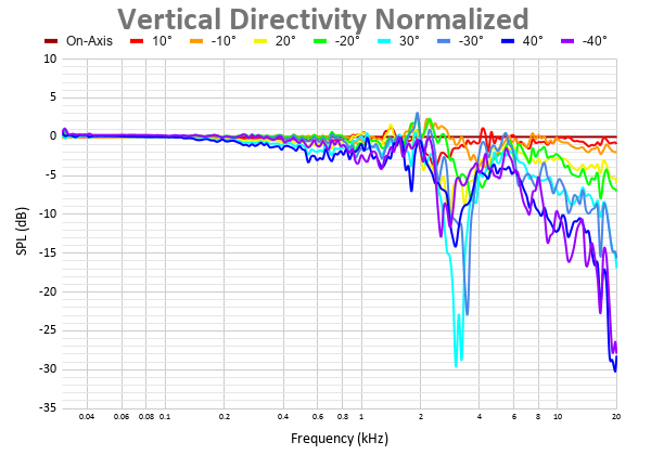 Vertical Directivity Normalized 4.png