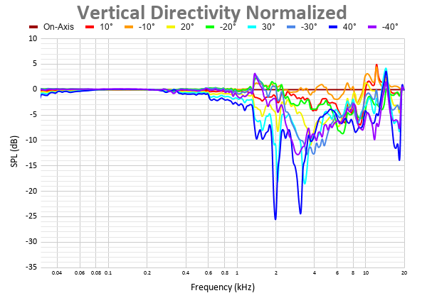 Vertical Directivity Normalized 41.png