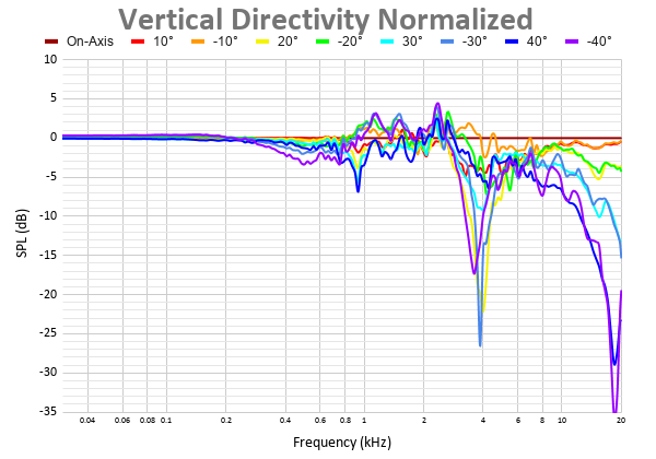 Vertical Directivity Normalized 43.png