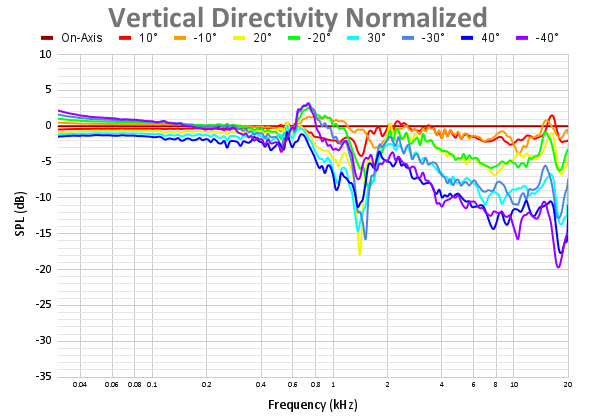 Vertical Directivity Normalized 47.png