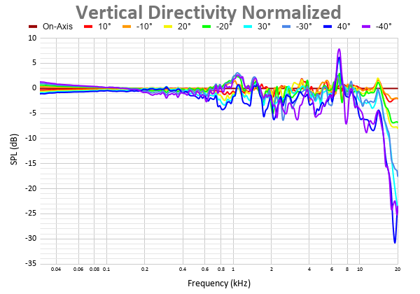 Vertical Directivity Normalized 5.png