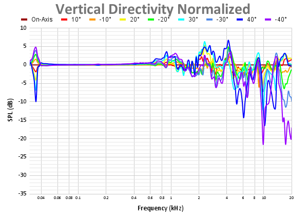 Vertical Directivity Normalized-5.png