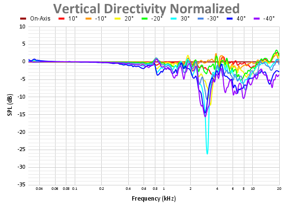 Vertical Directivity Normalized 52.png