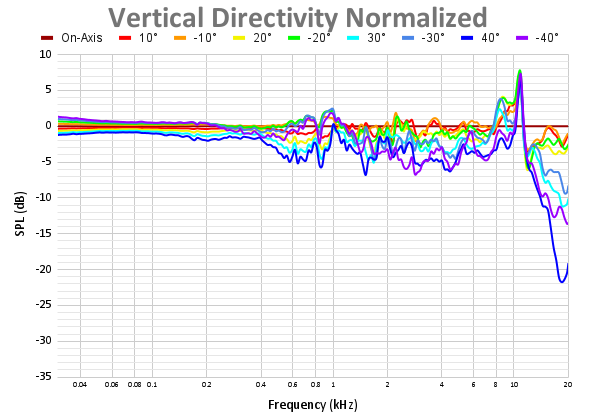 Vertical Directivity Normalized 56.png
