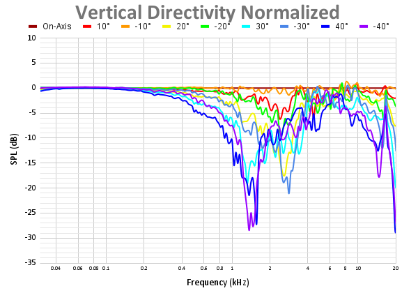 Vertical Directivity Normalized 57.png