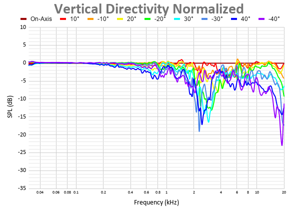 Vertical Directivity Normalized 6.png