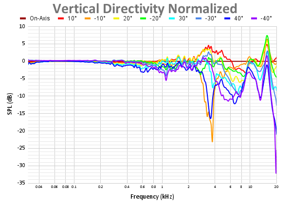 Vertical Directivity Normalized 60.png