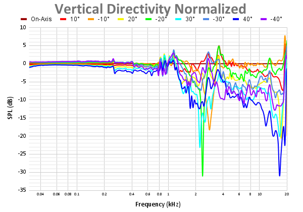 Vertical Directivity Normalized 61.png