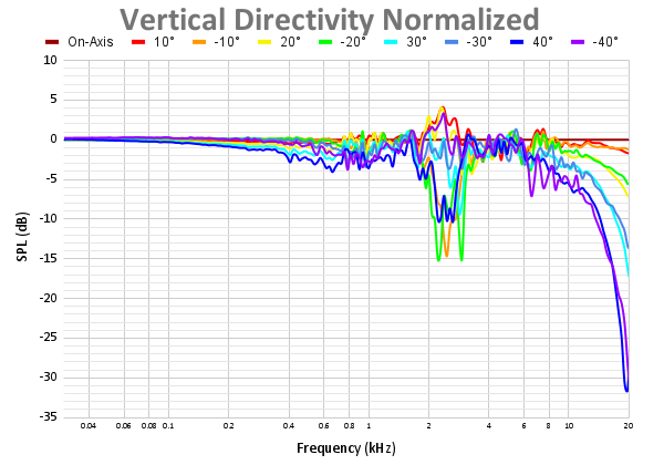 Vertical Directivity Normalized 64.png
