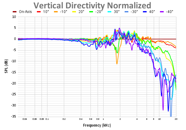 Vertical Directivity Normalized 69.png