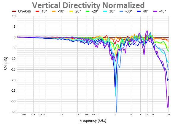 Vertical Directivity Normalized 7.png