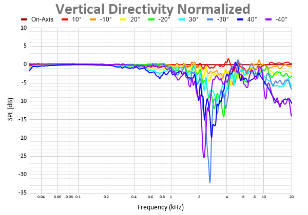 Vertical Directivity Normalized (7).png