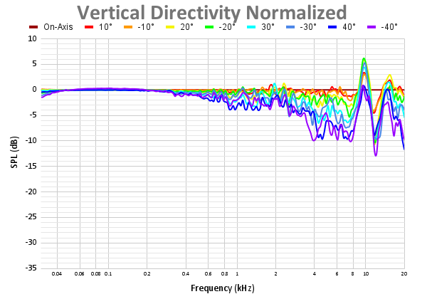 Vertical Directivity Normalized 70.png