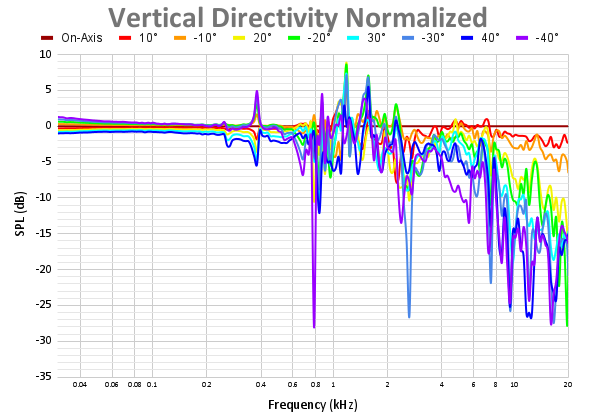 Vertical Directivity Normalized 71.png