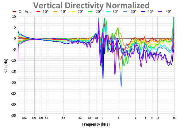 Vertical Directivity Normalized 72.png