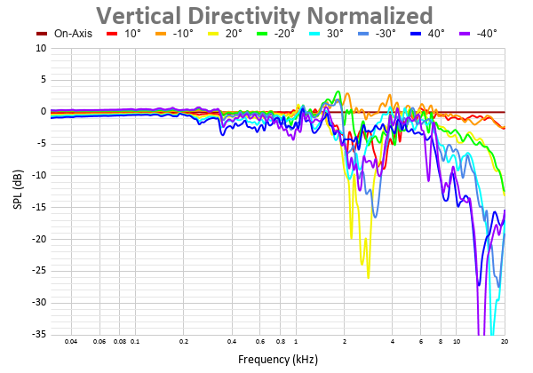 Vertical Directivity Normalized (8).png