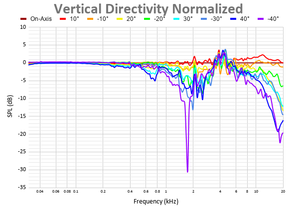 Vertical Directivity Normalized.png