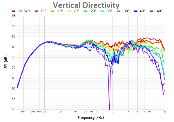 Vertical Directivity.png