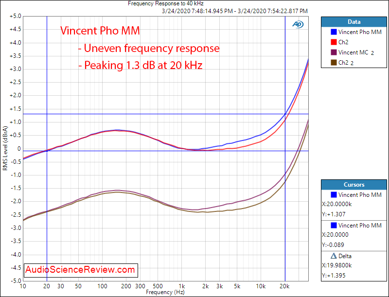 Vincent Pho-8 Phono Cartridge Moving Magnet Frequency Response Audio Measurements.png