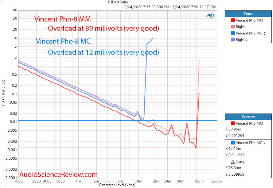 Vincent Pho-8 Phono Cartridge Overload Margin THD vs Level Clipping Audio Measurements.png