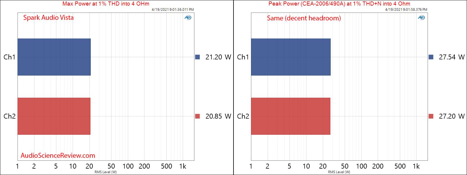 Vista Audio Spark Max and Peak Power into 4 ohm Measurements.png