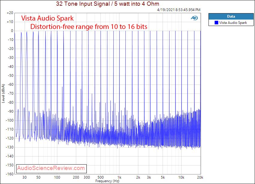 Vista Audio Spark Multitone Measurements.png