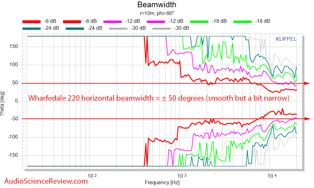 Wharfedale Diamond 220 Budget Speaker Beamwidth Audio Measurements.png