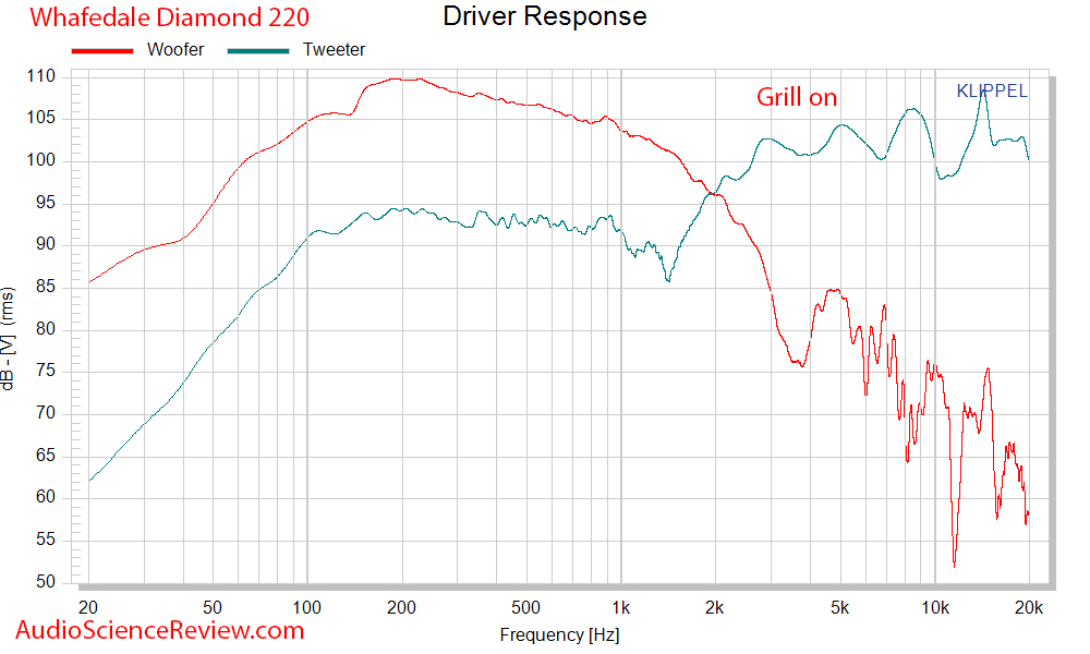 Wharfedale Diamond 220 Budget Speaker driver response Audio Measurements.png