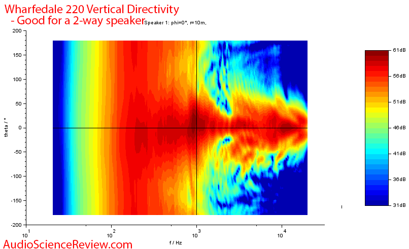 Wharfedale Diamond 220 Budget Speaker Vertical Directivity Audio Measurements.png