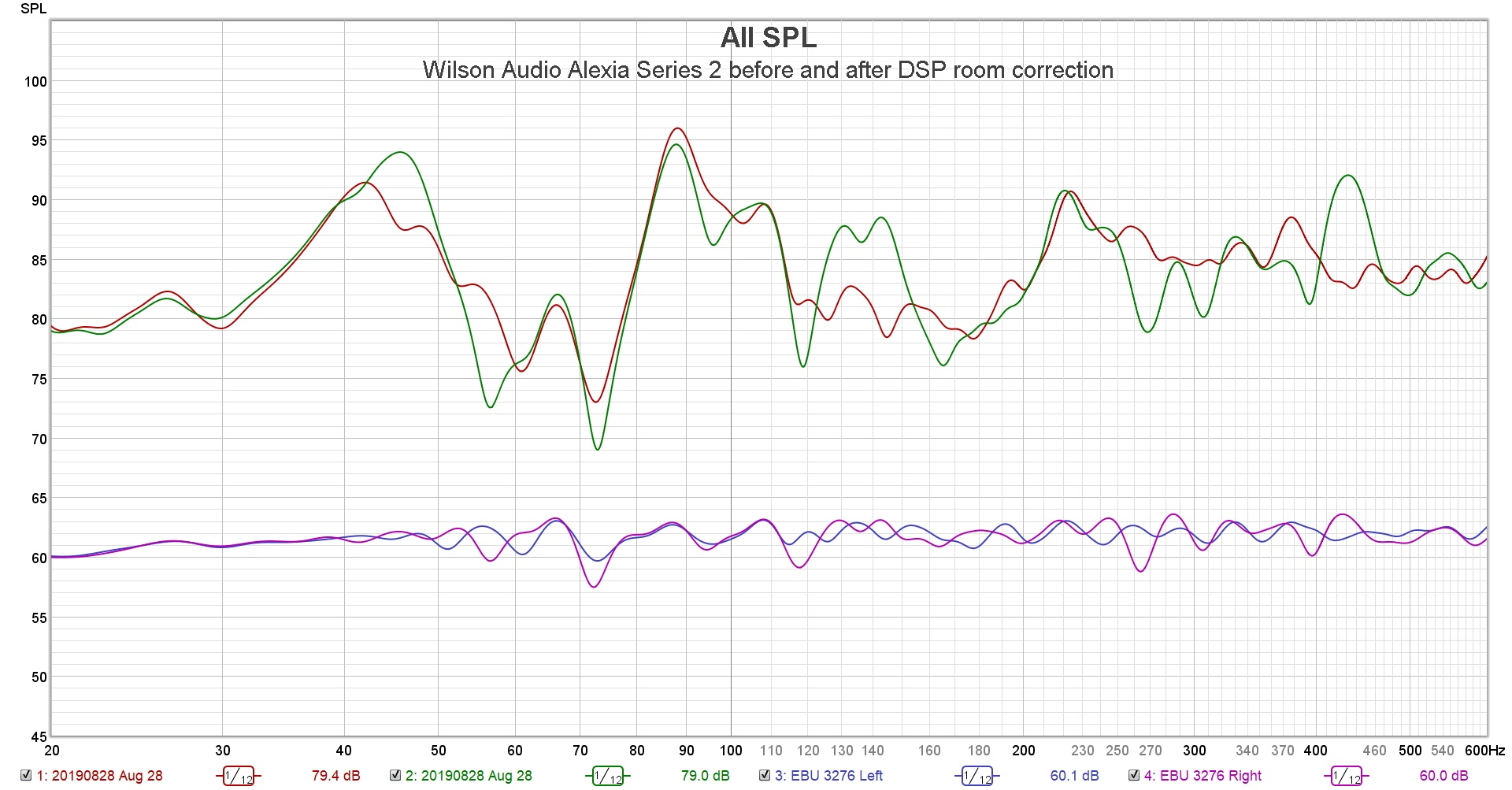 Wilson Audio Alexia Series 2 before and after DSP room correction.jpg
