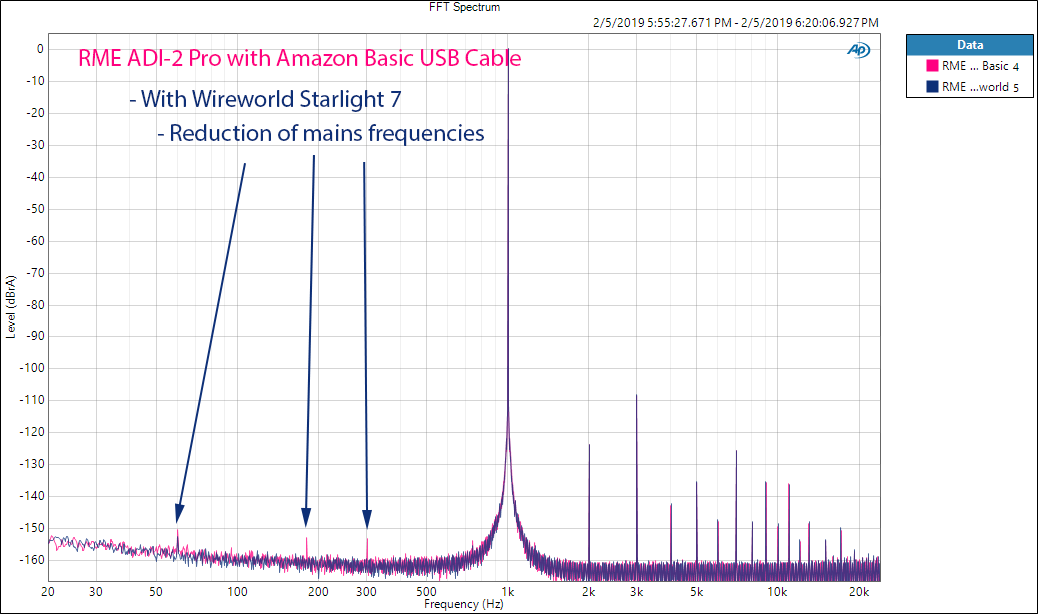 Wireworld Starlight 7 Flat USB Cable Schiit RME ADI-2 Pro Measurements.png