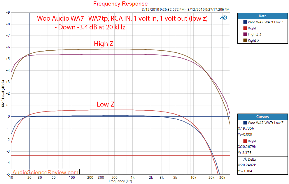 Woo Audio WA7 Headphone Amp and WA7tp Power Supply Audio RCA Frequency Response Measurements.png