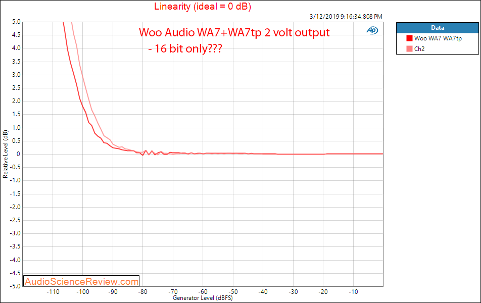 Woo Audio WA7 Headphone Amp and WA7tp Power Supply Linearity Audio Measurements.png