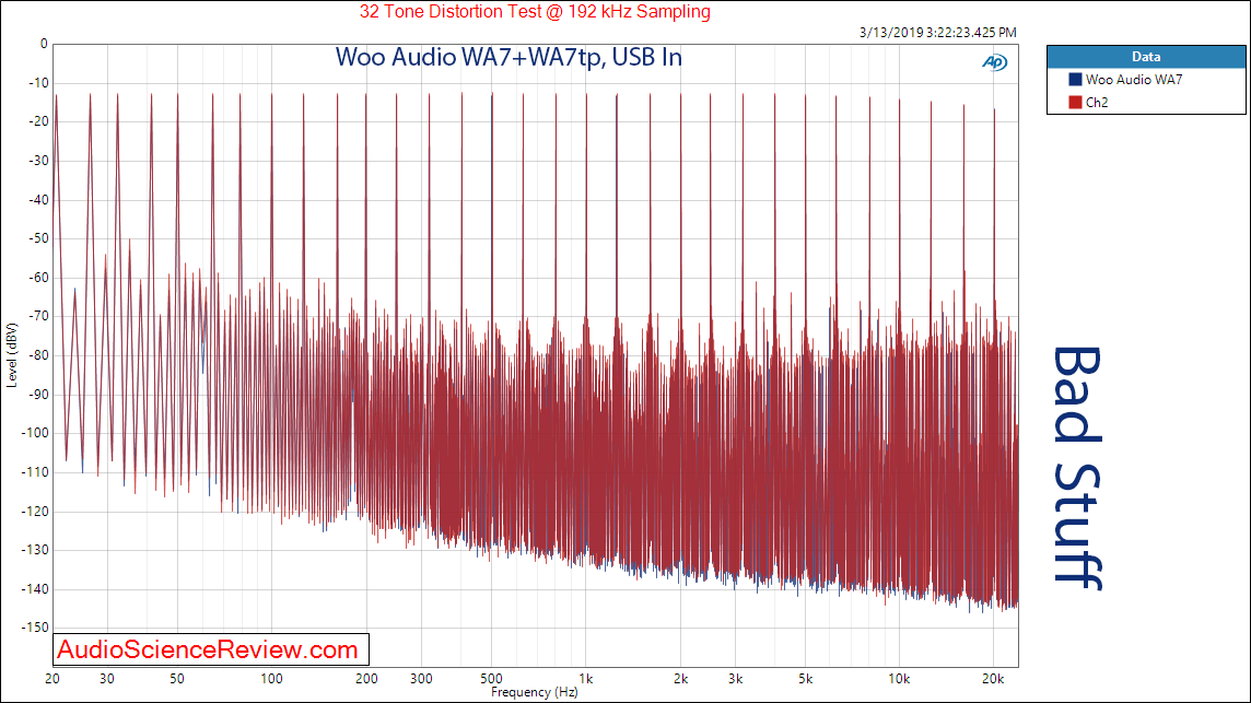 Woo Audio WA7 Headphone Amp and WA7tp Power Supply USB Multitone Audio Measurements.png