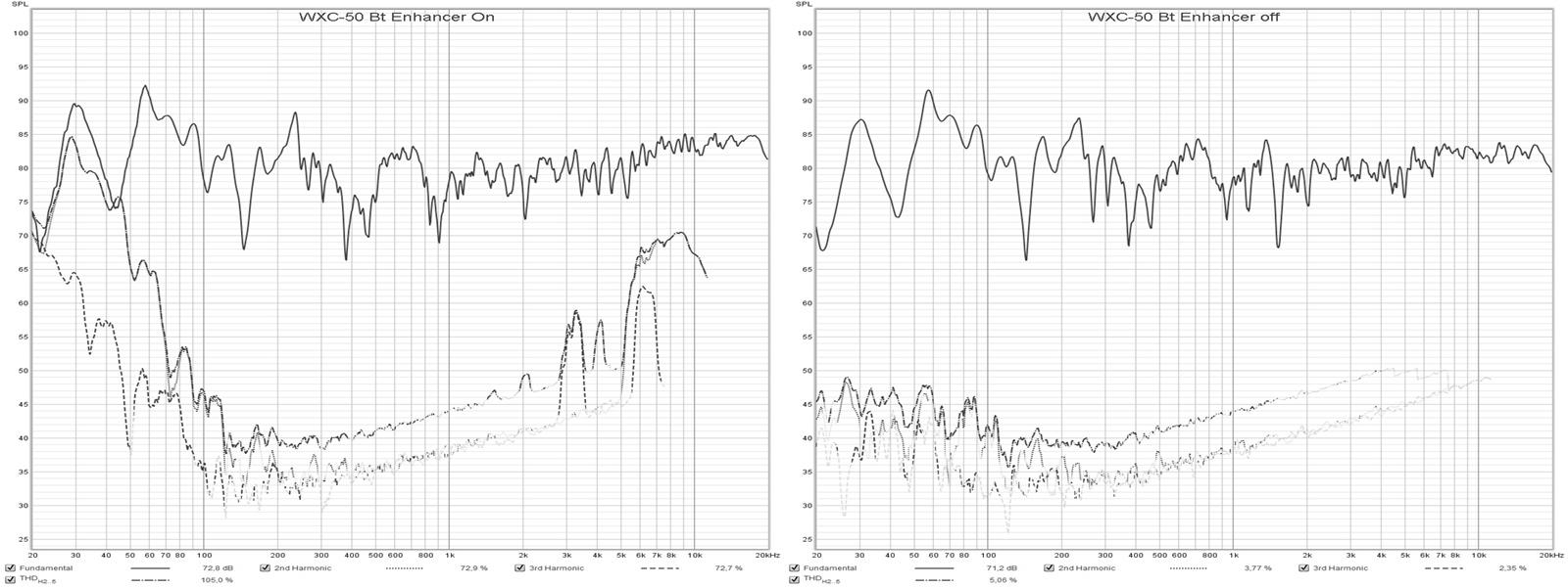 WXC-50 Enhancer on vs off distortion.jpg