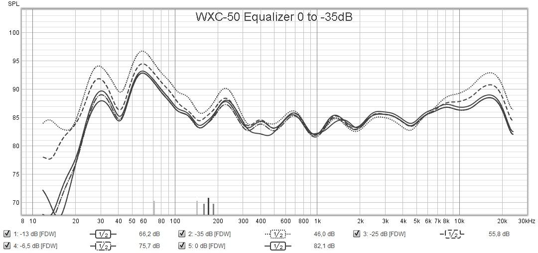 wxc-50 Equalizer volume 0 to -35 dB response.jpg