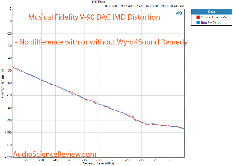 Wyrd4Sound Remedy Reclocker IMD distortion Measurement.png