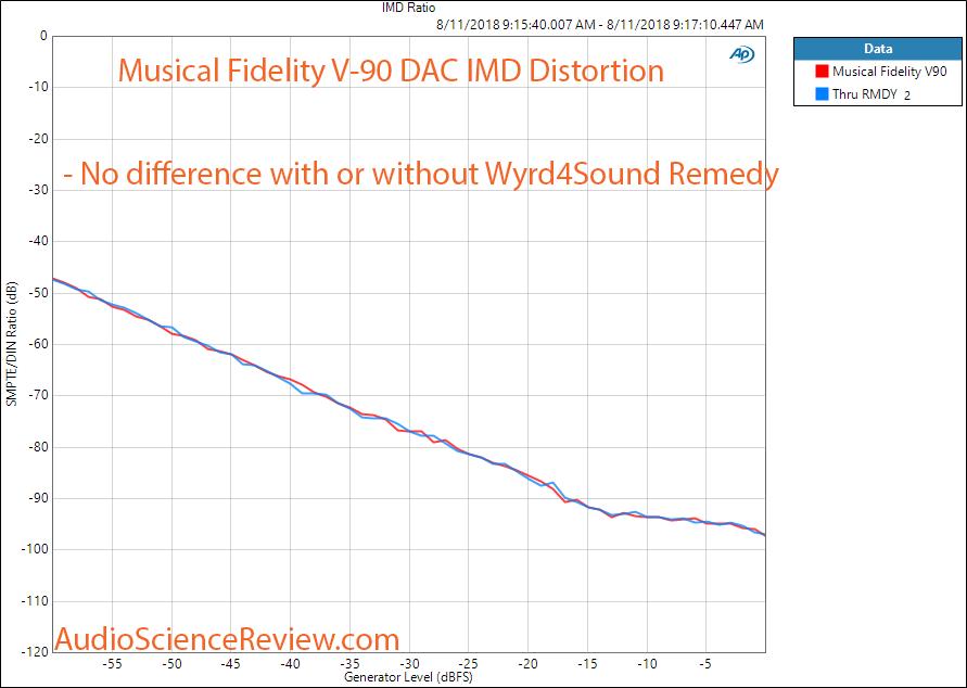 Wyrd4Sound Remedy Reclocker IMD distortion Measurement.png