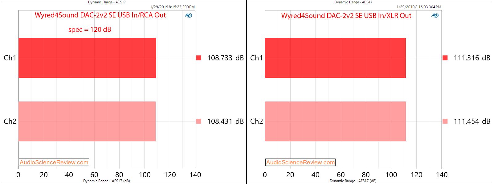 Wyred4Sound DAC-2v2 SE DAC Balanced Output USB Input Dynamic Range Measurements.png