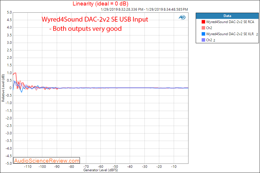 Wyred4Sound DAC-2v2 SE DAC Balanced Output USB Input Linearity Measurements.png
