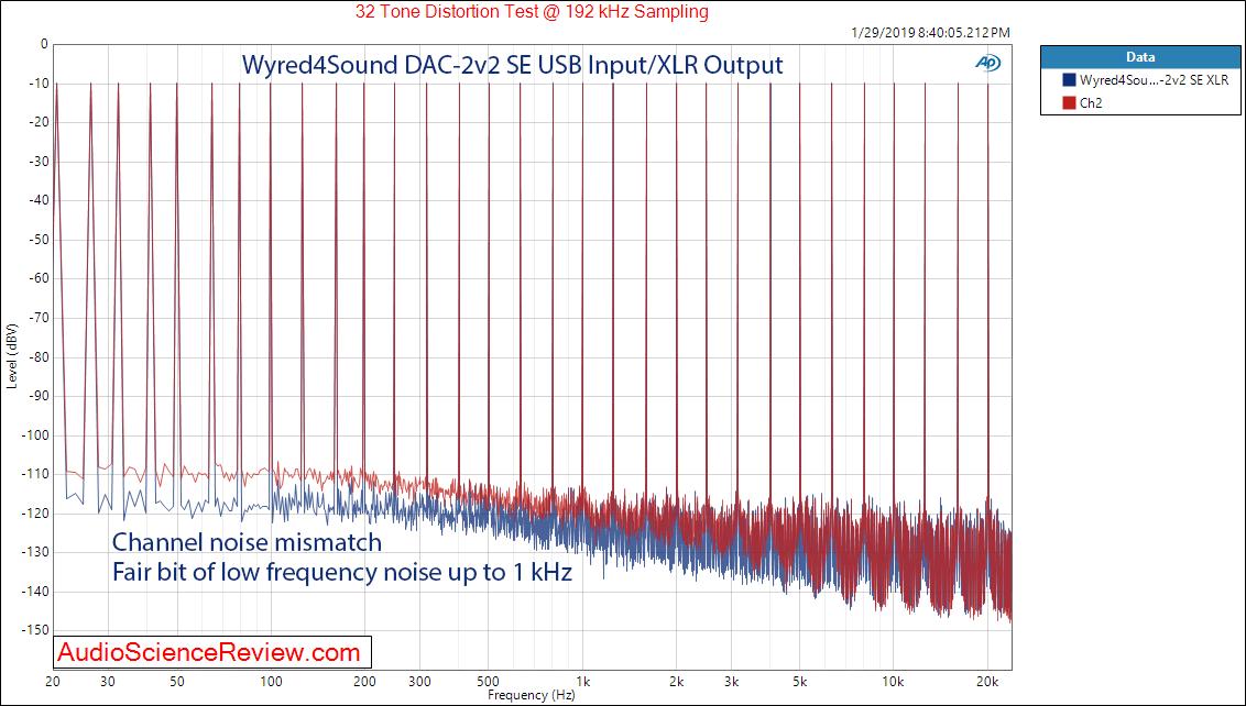 Wyred4Sound DAC-2v2 SE DAC Balanced Output USB Input Multitone Measurements.png