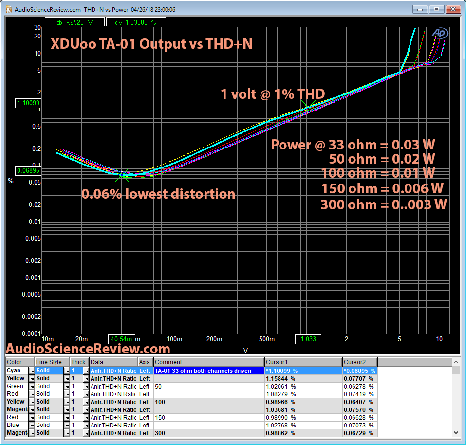 XDuoo TA-01 DAC Headphone Amp Output Power Measurement.png