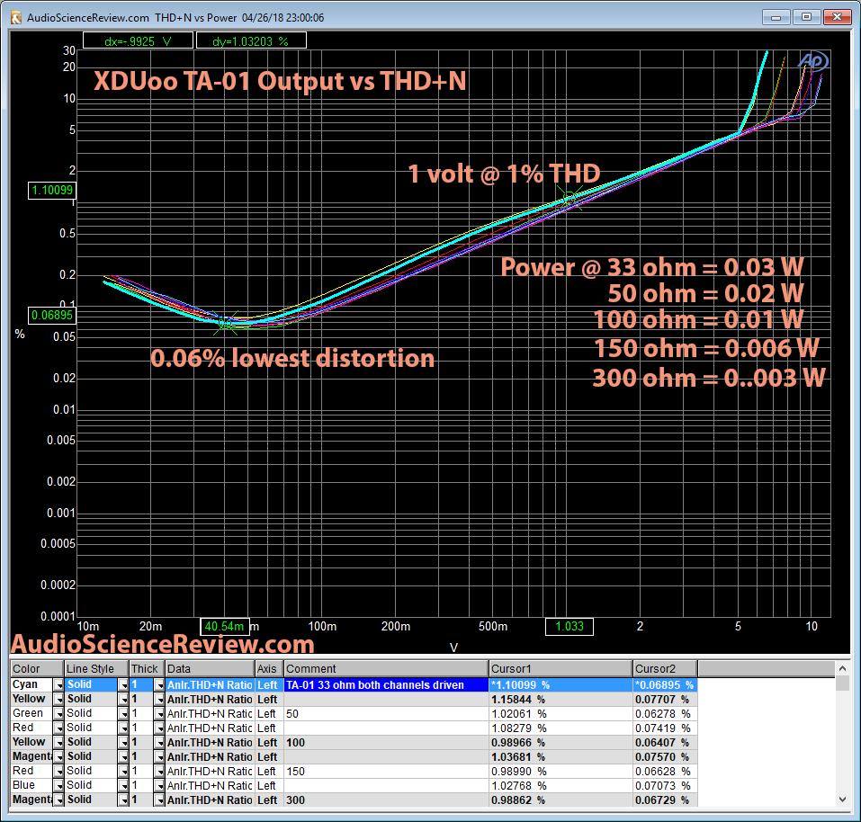 XDuoo TA-01 DAC Headphone Amp Output Power Measurement.png