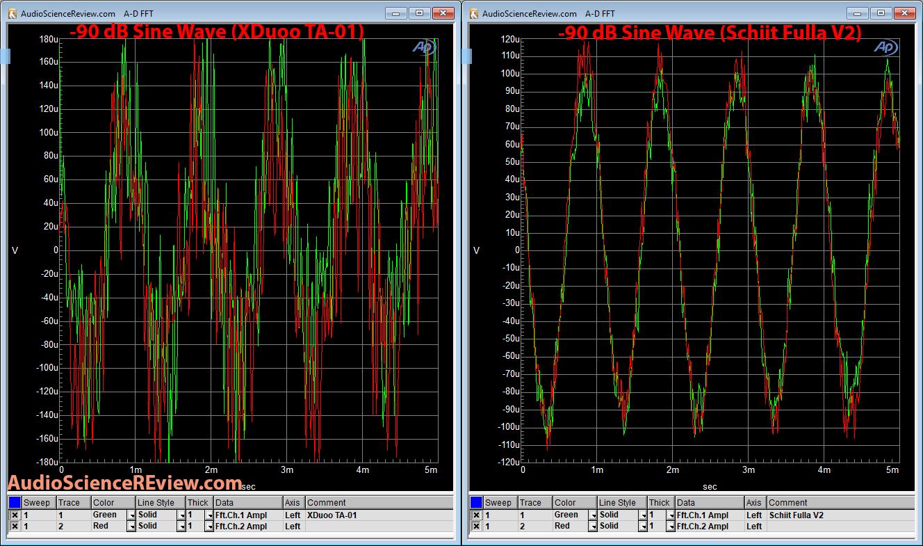 XDuoo TA-01 DAC Schiit Fulla V2 DAC -90 db Linearity Measurement.png