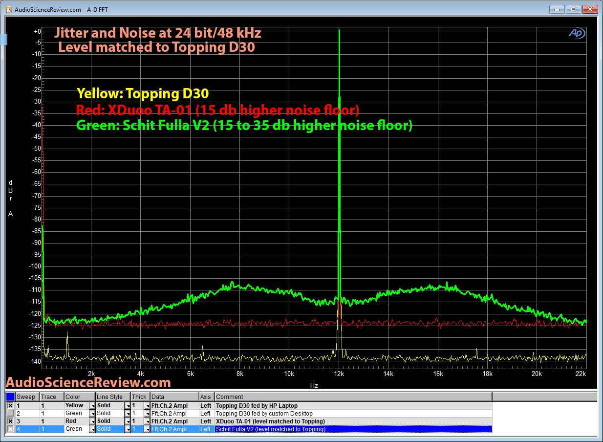 XDuoo TA-01 DAC Schiit Fulla V2 DAC Jitter and Noise Measurement.png