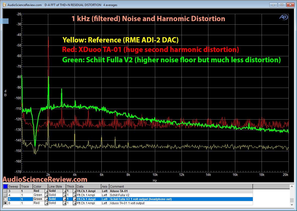 XDuoo TA-01 DAC Schiit Fulla V2 DAC1 kHz Distortion Measurement.png
