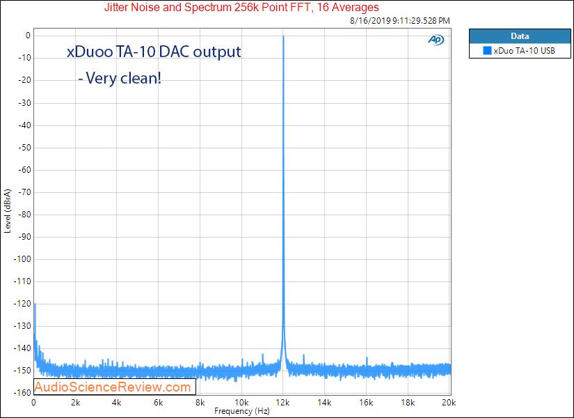 xDuoo TA-10 DAC and Headphone Amplifier jitter Audio Measurements.png