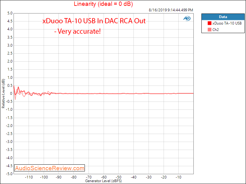 xDuoo TA-10 DAC and Headphone Amplifier Linearity Audio Measurements.png