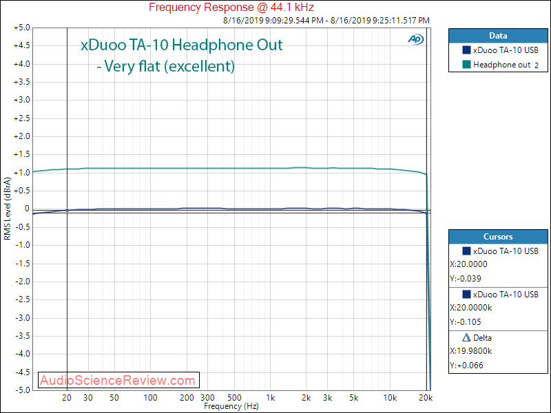 xDuoo TA-10 Tube Headphone Amplifier and DAC Frequency Response Audio Measurements.png