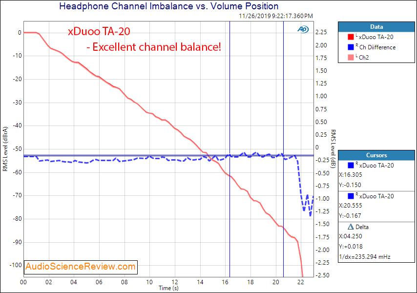 XDuoo TA-20 Headphone Amplifier Channel Balanced Audio Measurements.png